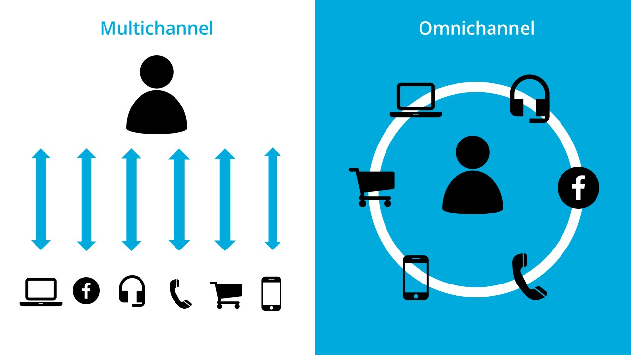 Monikanavaisuus vs. omnichannel